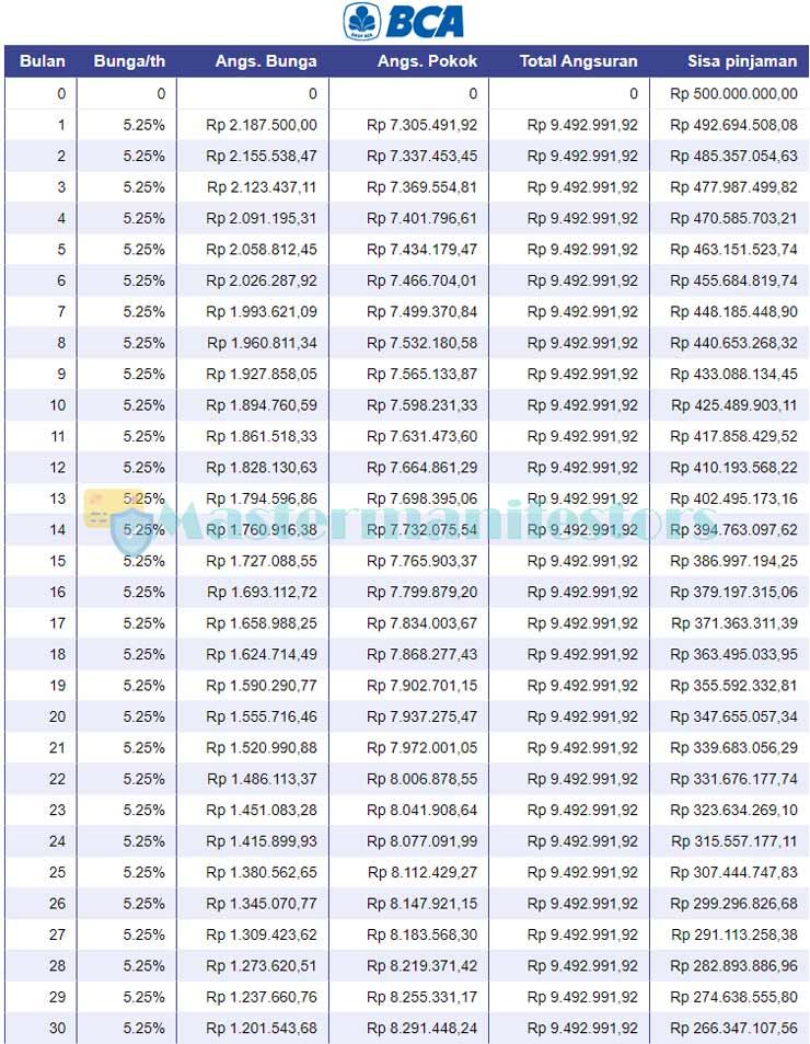 Tabel Pinjaman BCA Jaminan Sertifikat 2021 1