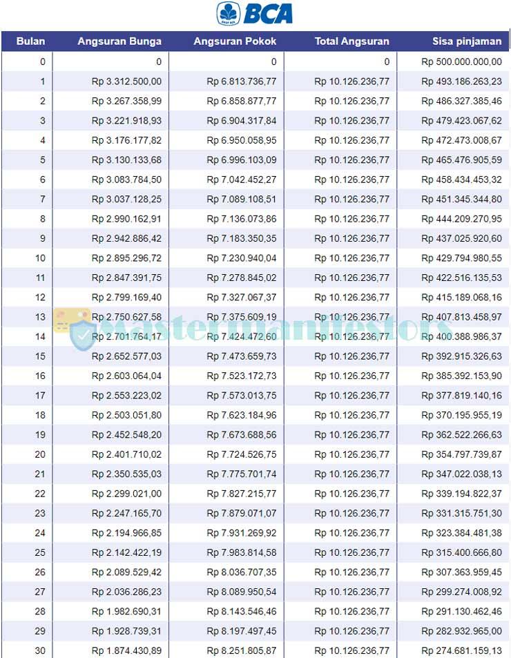 Tabel Pinjaman BCA Jaminan Sertifikat 2021 2