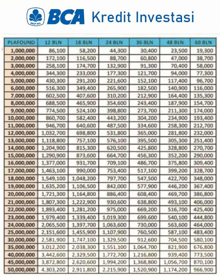 Tabel Pinjaman BCA Jaminan Sertifikat 2021 3