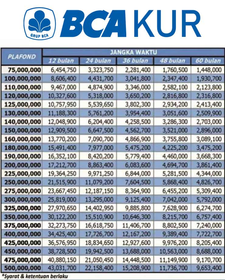 Tabel Pinjaman BCA Jaminan Sertifikat 2021 4