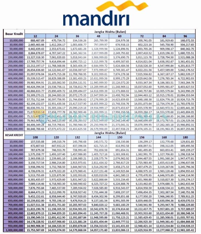 Tabel Pinjaman Bank Mandiri Jaminan Sertifikat 1