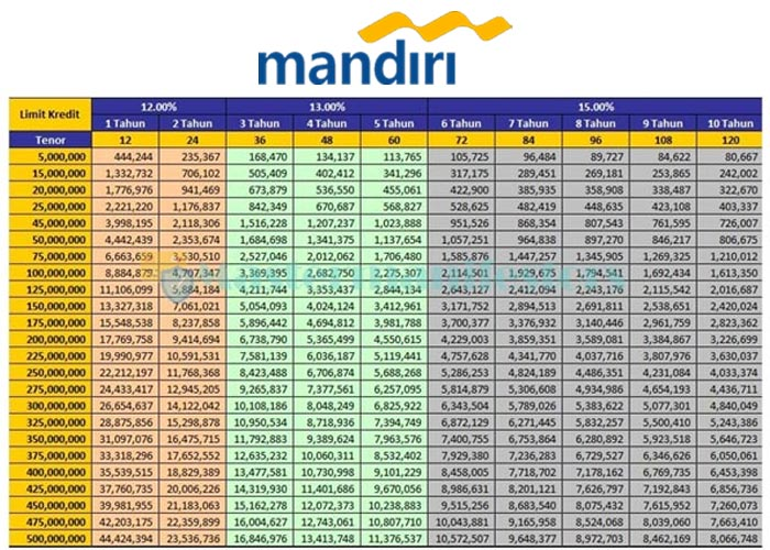 Tabel Pinjaman Bank Mandiri Jaminan Sertifikat 2