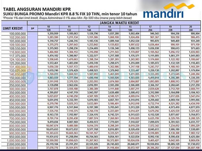 Tabel Pinjaman Bank Mandiri Jaminan Sertifikat 4
