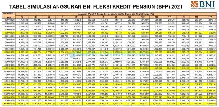 Tabel Angsuran Pinjaman Jaminan SK Pensiun