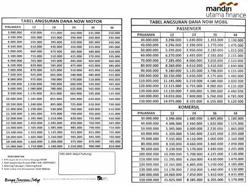 Tabel Angsuran MUF 2021