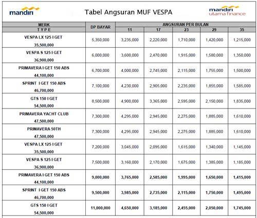 Tabel Angsuran Mandiri Utama Finance Vespa