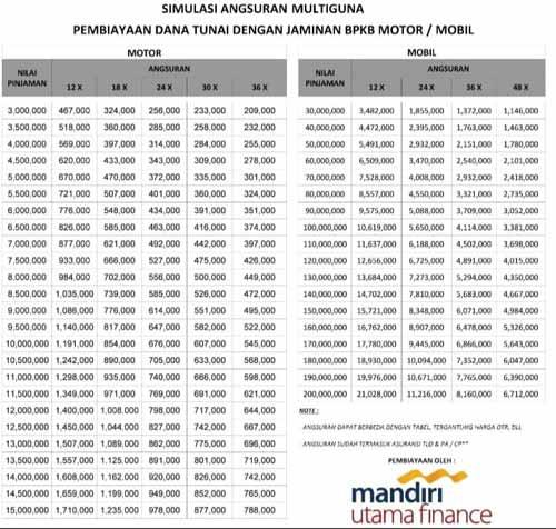 Tabel Angsuran Multiguna Mandiri Utama Finance