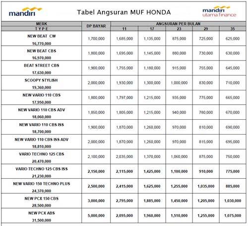 Tabel Angsuran Cicilan Mandiri Utama Finance